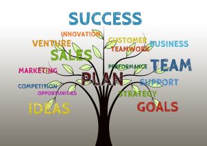 Image of tree showing what combines to make success